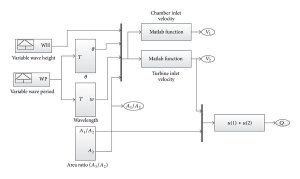 Modeling, Control, and Simulation of Battery Storage PhotovoltaicWave Energy Hybrid Renewable