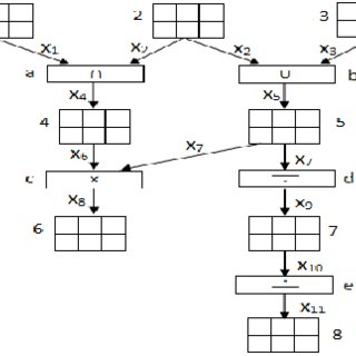 (PDF) Implementation of a Data-driven Workflow Management