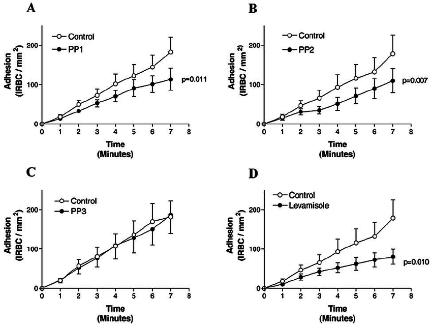 Effects of the Src family kinase inhibitors PP1 and PP2