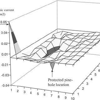 Measuring galvanic corrosion current distribution over a