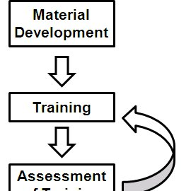 Flowchart of the training material development process