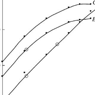 (PDF) Growth of lithium triborate (LiB3O5) single crystals