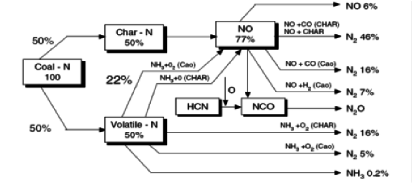 Formation and destruction paths of NOx in case of coal
