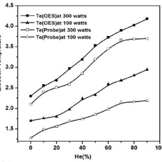 EEPFs for 200 watt RF power, 0.5 mbar filling pressure at
