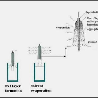 (PDF) Wet chemical deposition of transparent conducting