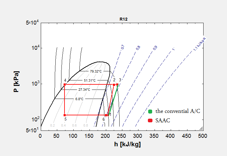 The P-h diagram of Solar Assisted air conditioning system