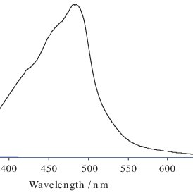 (PDF) A Simple and Selective Spectrophotometric Method for