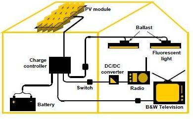 how solar power works diagram single phase reversing motor starter wiring home data schema system component download scientific