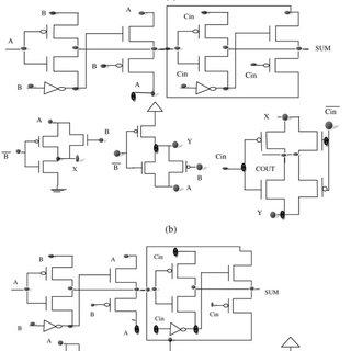 XOR gate (a) using GDI logic and (b) proposed design