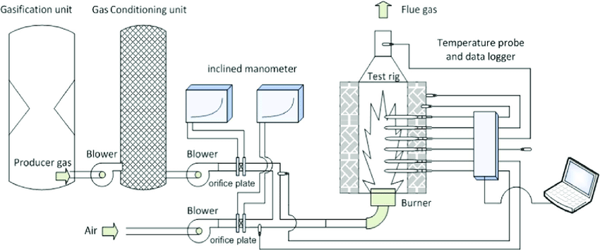 Schematic arrangement of gas generator and gas burner