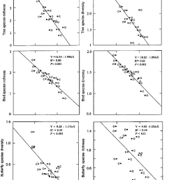 simple regression comparison of woody tree bird and butterfly diversity with elevation along yuksam  [ 850 x 1107 Pixel ]