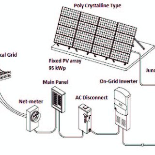 (PDF) On-Grid Solar Photovoltaic System: Components