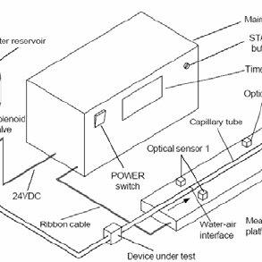 (PDF) Flow Rate Measurement in Microfluidics Using Optical