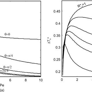 (PDF) A novel thermal sensor concept for flow direction
