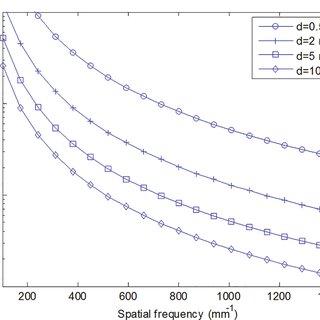 The scheme of HOE lens array-based 3D display system