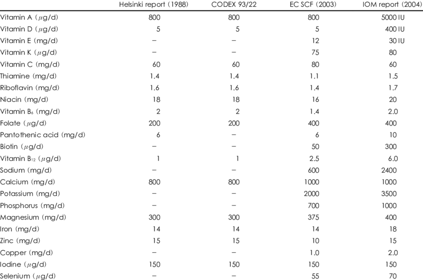 International comparison of nutrient reference values for