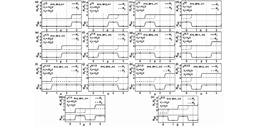 Voltage configurations and transfer characteristics of one