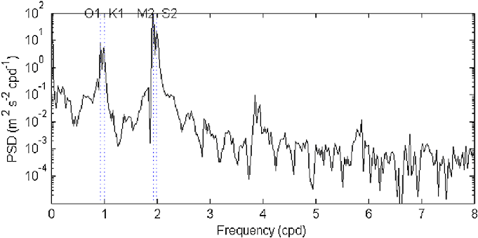 The power spectral density of the water pressure that was