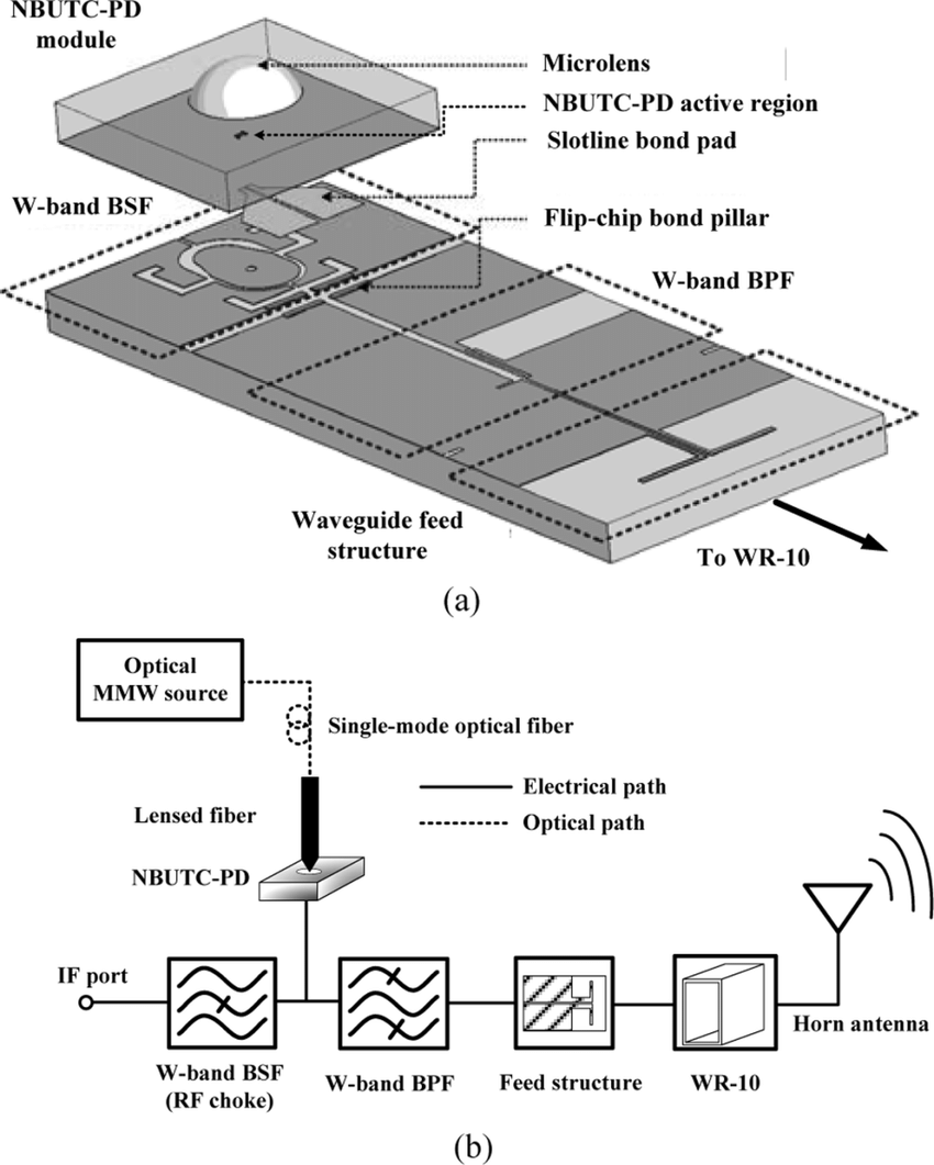 hight resolution of  a 3 d schematic diagram of the proposed w band integrated photonic