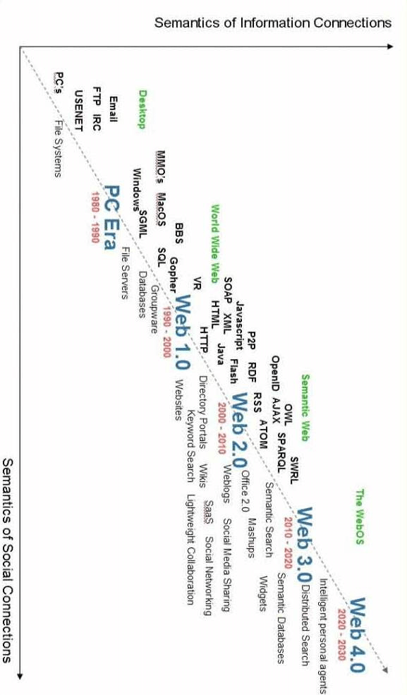 -Evolution of the Web (source: Radar Networks & Nova