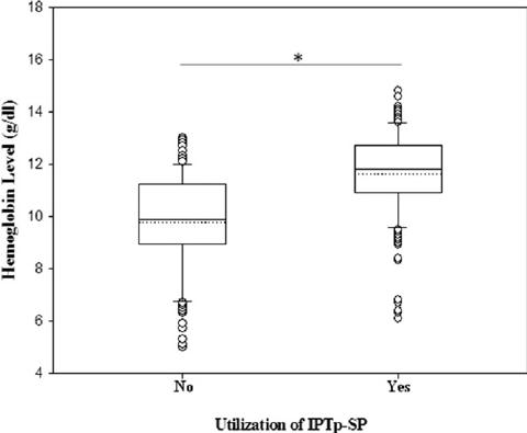 Hemoglobin levels among intermittent preventive treatment ...