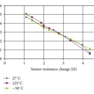 Coordination of timing signals for the flying capacitor