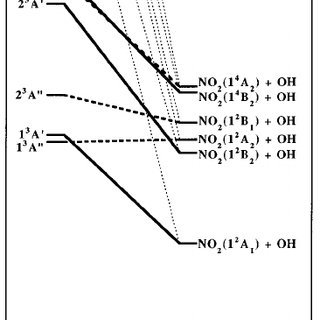 Molecular orbital correlation diagram for the dissociation