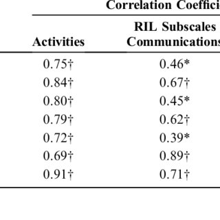 (PDF) The Activities of Daily Living Questionnaire A