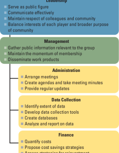 Sample organizational chart for  justice reinvestment strategy also rh researchgate
