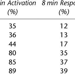 (PDF) The turnaround of the London Ambulance Service