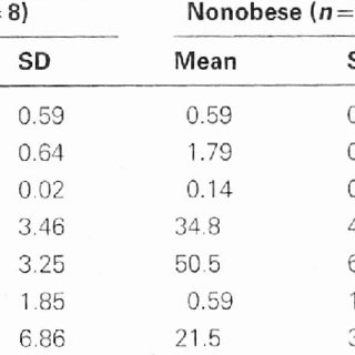Auditory-Perceptual Ratings (%) and Group Comparisons from
