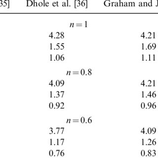 Effect of void fraction of bed on local Nusselt number at