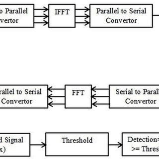 (PDF) Matched Filter detection Spectrum Sensing in
