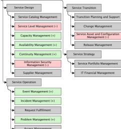 qualitative cloud impact to the itil v3 process tree [ 850 x 957 Pixel ]