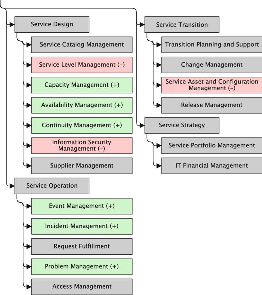 hight resolution of qualitative cloud impact to the itil v3 process tree