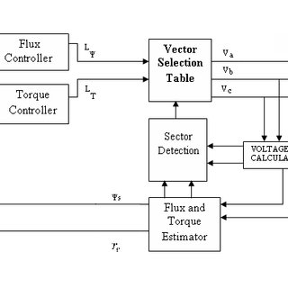 (PDF) A Comparative Performance Analysis of Torque Control