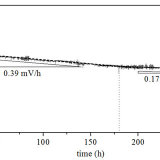 (PDF) High performance anode-supported tubular solid oxide