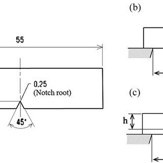 (PDF) Strain Rate and Temperature Insensitiveness of Notch