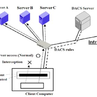 Encapsulation of DNP3 over TCP/IP [9]. Then, the message