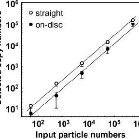 (PDF) Real-Time PCR Assay Using Specimens on Filter Disks