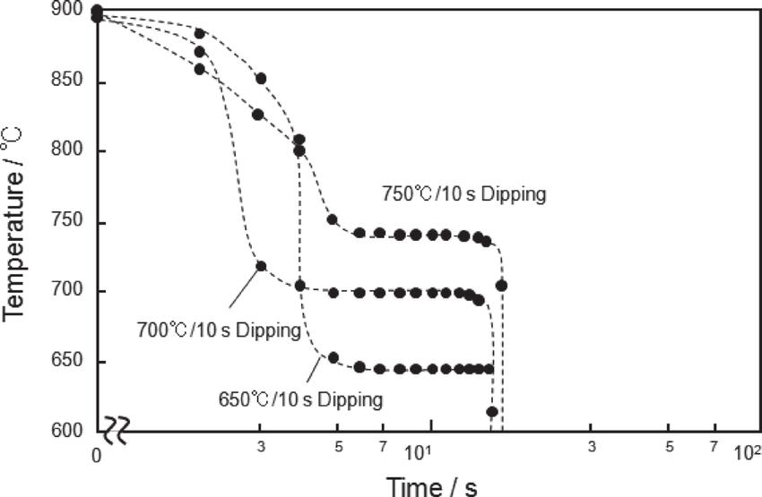 representative thermal profiles of