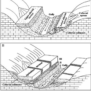 3-D block diagrams of sections across the drainage basins