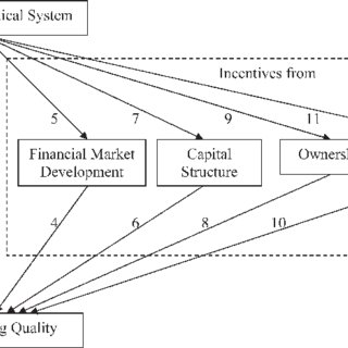 (PDF) IFRS Adoption and Accounting Quality