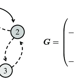 Comparison of first-order perturbation theory and exact