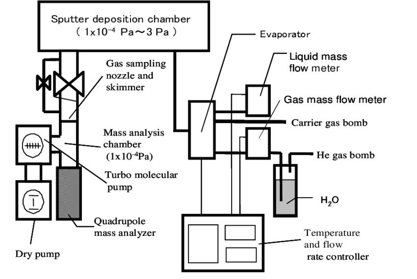 Schematic representation of sputter deposition chamber