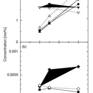 Dependency of the effluent on W/F (catalyst amount / flow