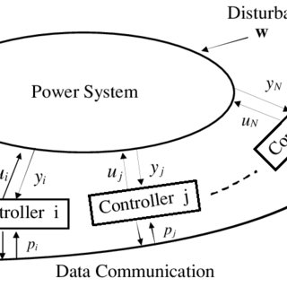 (PDF) A CONTROL PROBLEM FOR DECENTRALIZED AUTONOMOUS