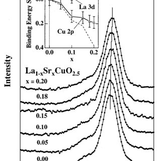 Ground-state energy of the H ion top and the He atom
