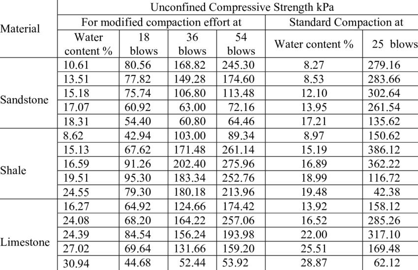 Unconfined compressive strength (kPa) of the 3 sub-grade