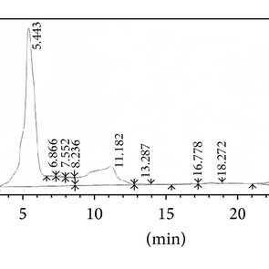 Total phenolics in the fractions from GN2 strain compared